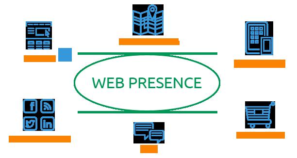 Web presence scheme